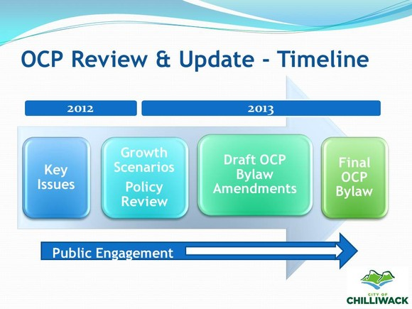 OCP Review Timeline